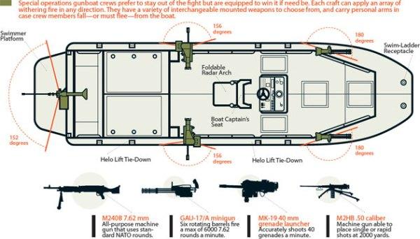 gunboats-diag-1-470-0309