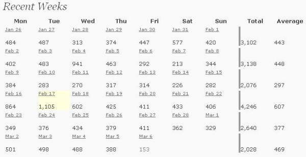 weekly-averages